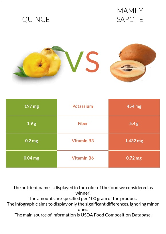 Quince vs Mamey Sapote infographic