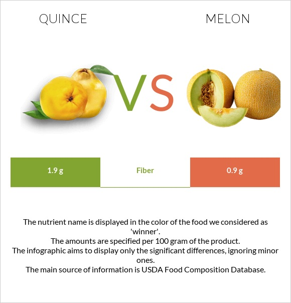 Quince vs Melon infographic