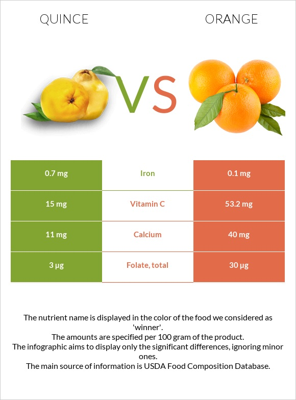Quince vs Orange infographic