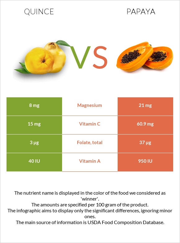 Quince vs Papaya infographic