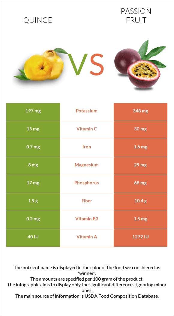 Quince vs Passion fruit infographic