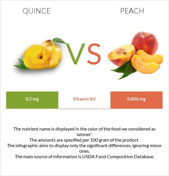 Quince vs Peach infographic
