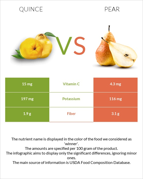 Quince vs Pear infographic