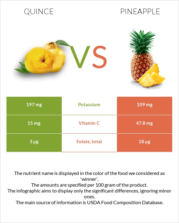 Quince vs Pineapple infographic