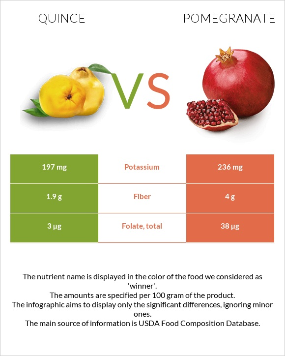 Quince vs Pomegranate infographic