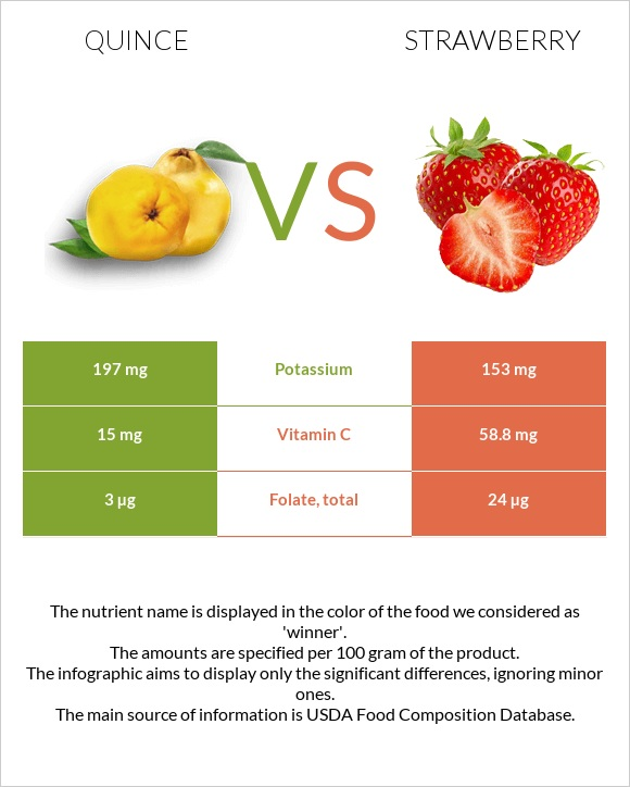 Quince vs Strawberry infographic