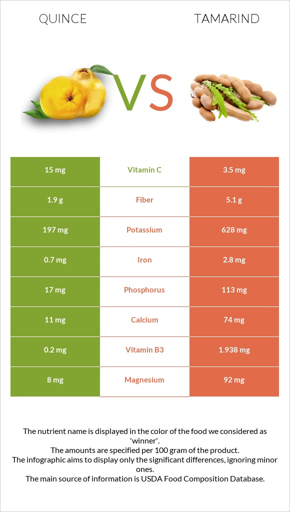 Quince vs Tamarind infographic