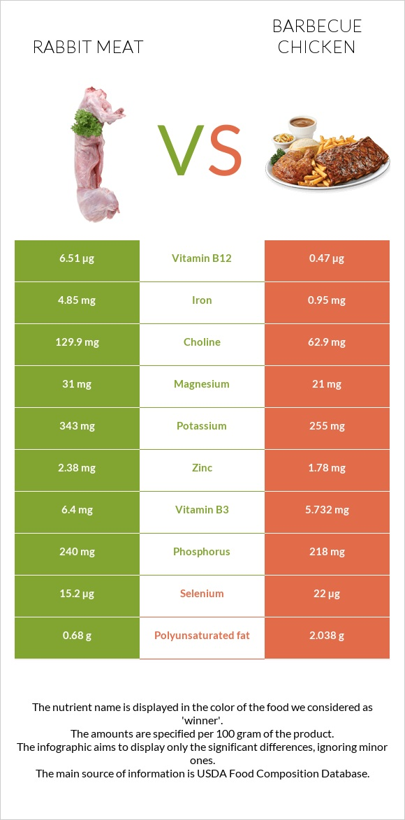 Rabbit Meat vs Barbecue chicken infographic