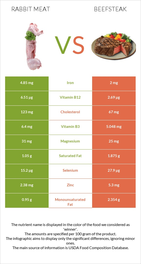 Rabbit Meat vs Beefsteak infographic