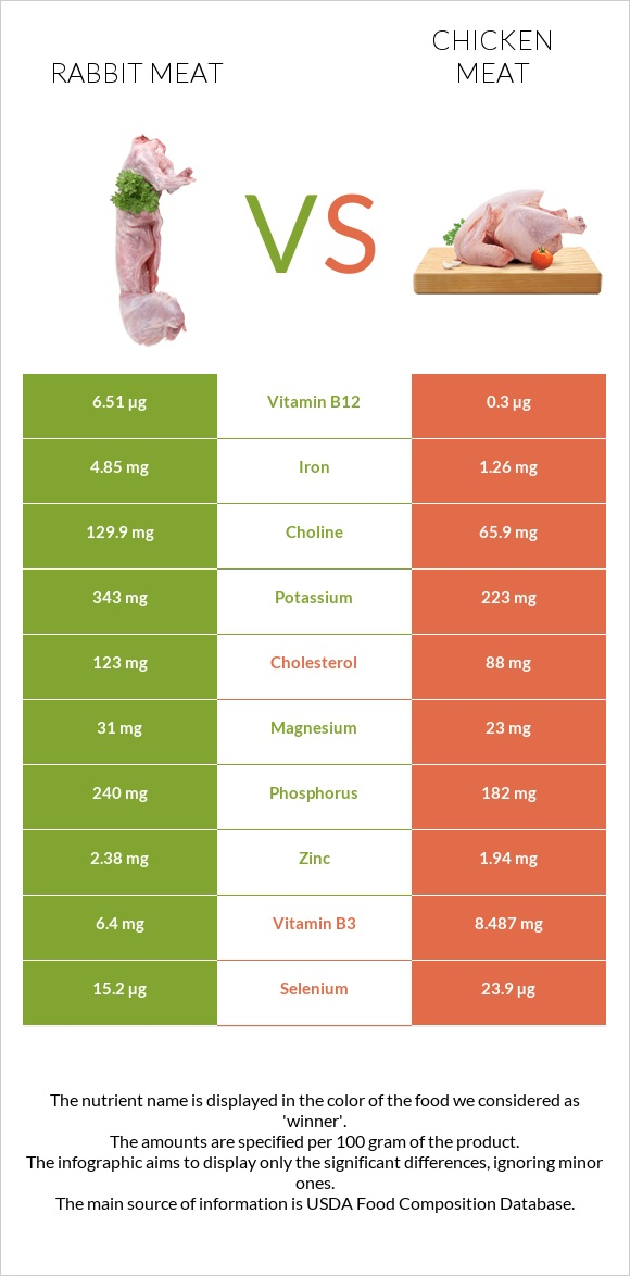 Rabbit Meat vs Chicken meat infographic
