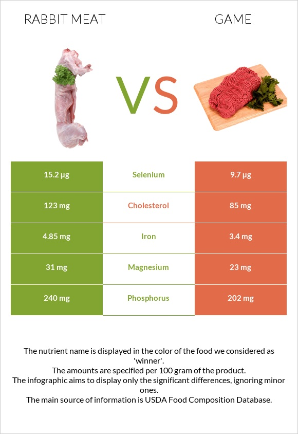 Rabbit Meat vs Game infographic