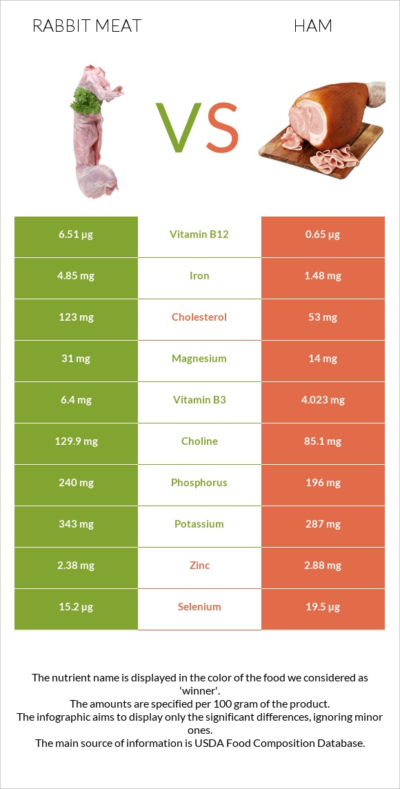 Rabbit Meat vs Ham infographic