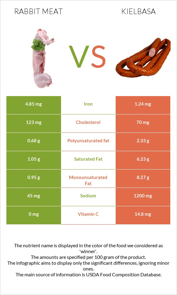 Rabbit Meat vs Kielbasa infographic