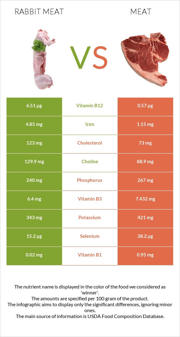Rabbit Meat vs Meat infographic