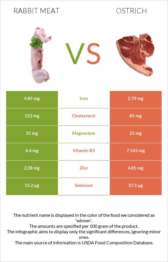 Rabbit Meat vs Ostrich infographic