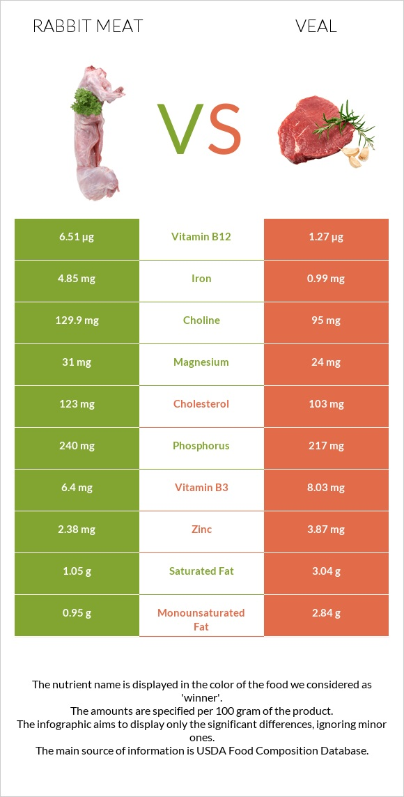 Rabbit Meat vs Veal infographic
