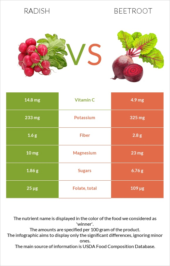 Radish vs Beetroot infographic