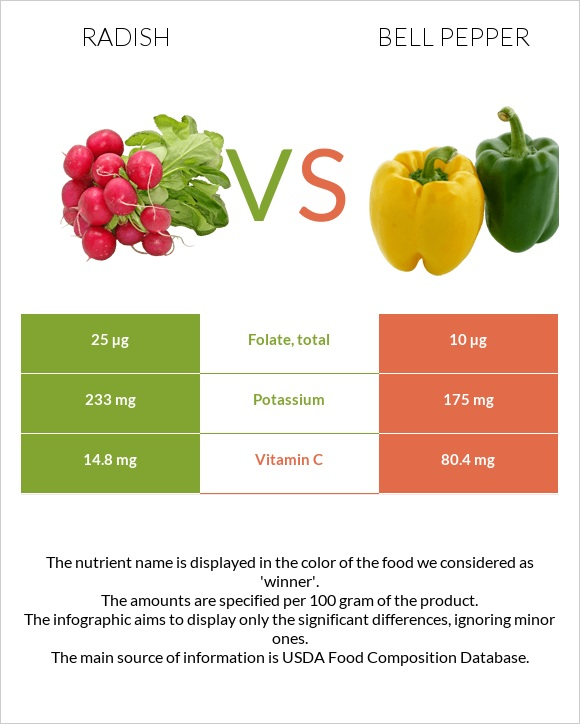 Radish vs Bell pepper infographic
