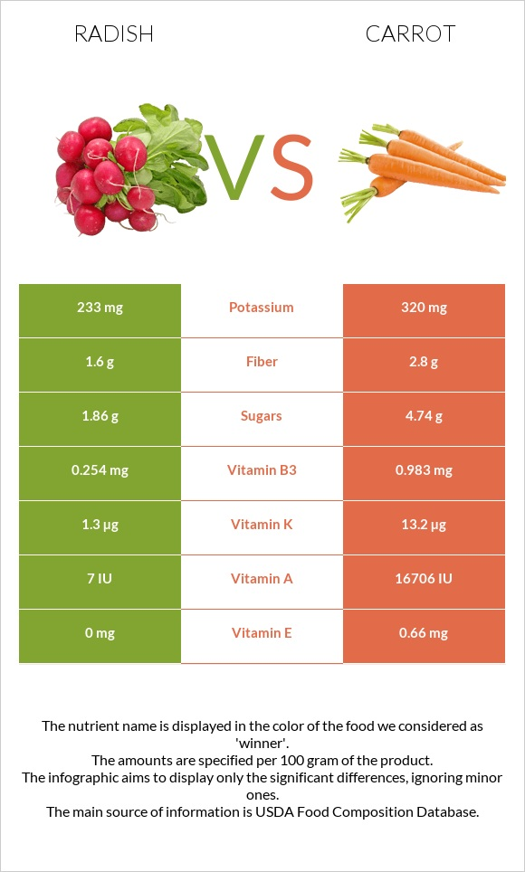 Radish vs Carrot infographic