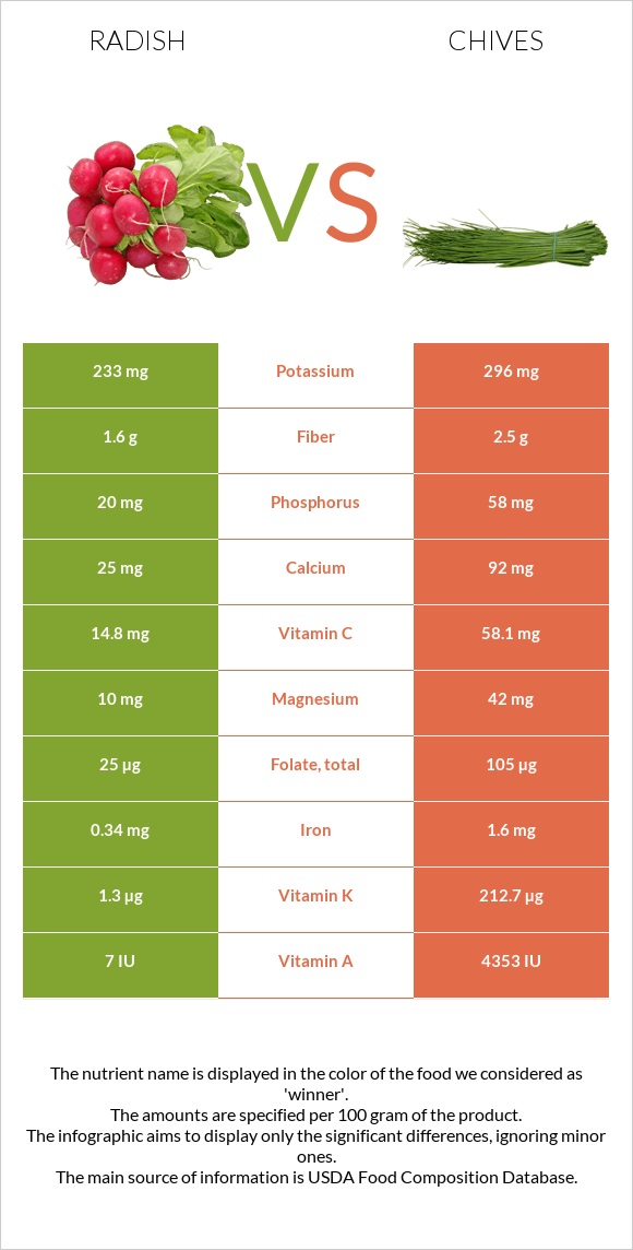 Radish vs Chives infographic