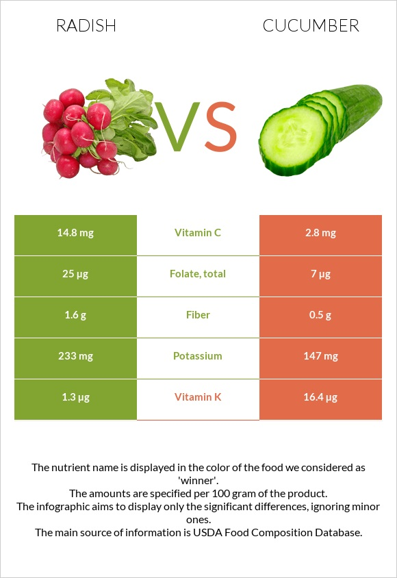 Radish vs Cucumber infographic