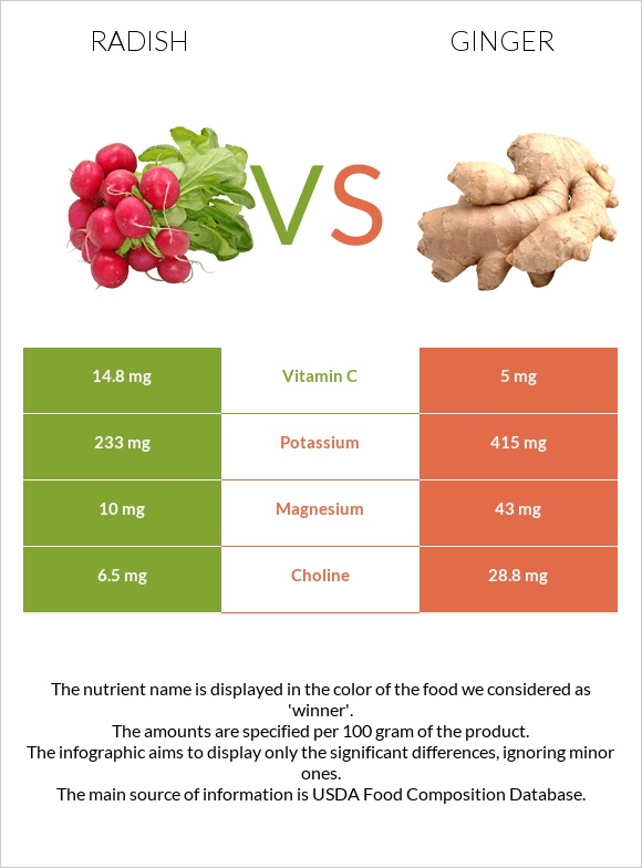 Radish vs Ginger infographic