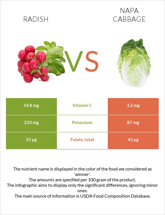 Radish vs Napa cabbage infographic
