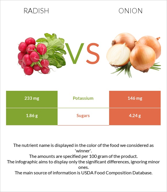 Radish vs Onion infographic