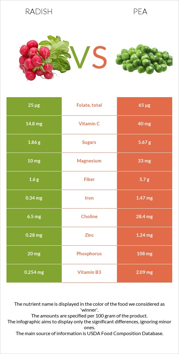 Radish vs Pea infographic