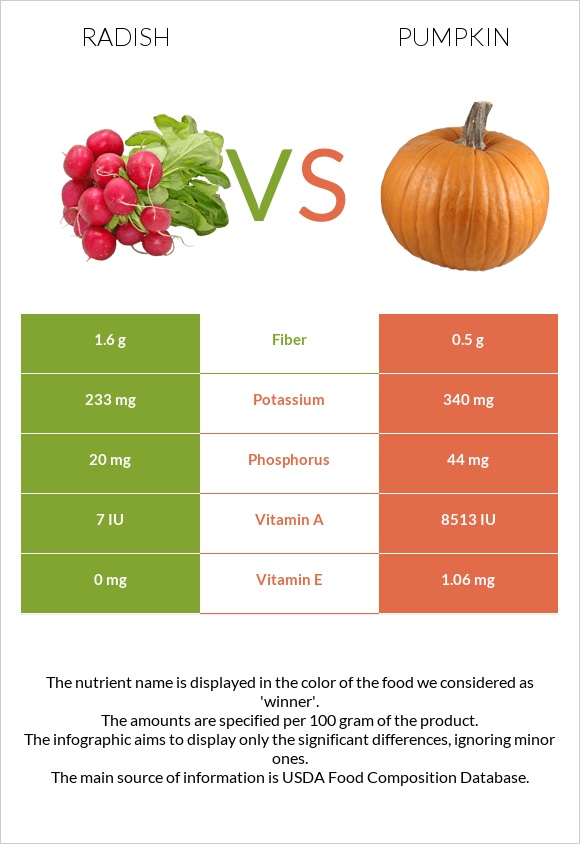 Radish vs Pumpkin infographic