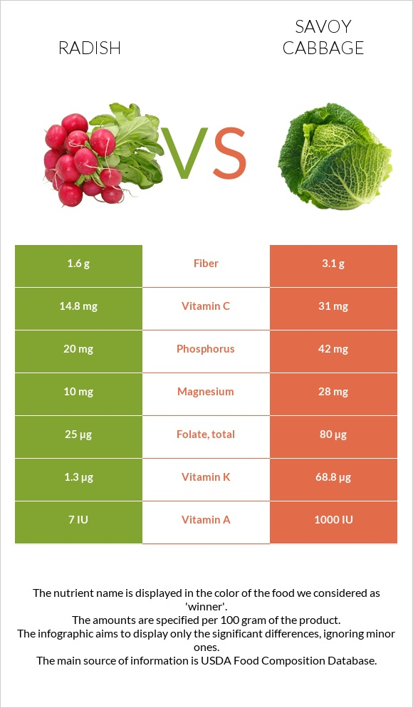 Radish vs Savoy cabbage infographic