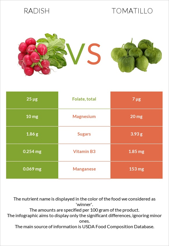 Radish vs Tomatillo infographic