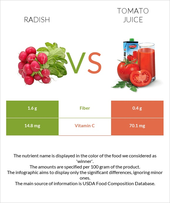 Radish vs Tomato juice infographic
