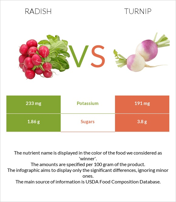 Radish vs Turnip infographic
