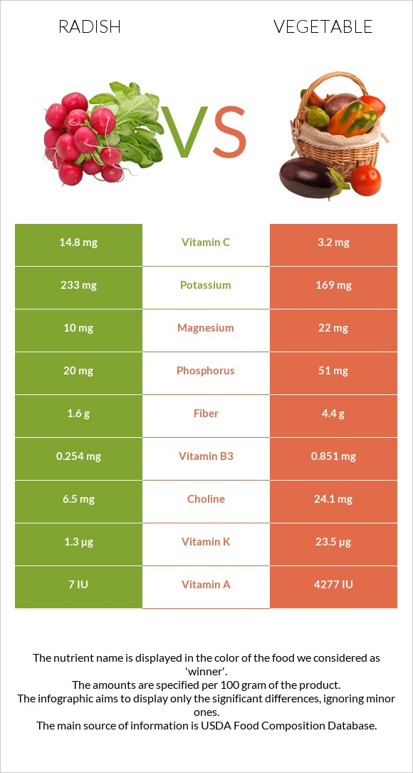 Radish vs Vegetable infographic