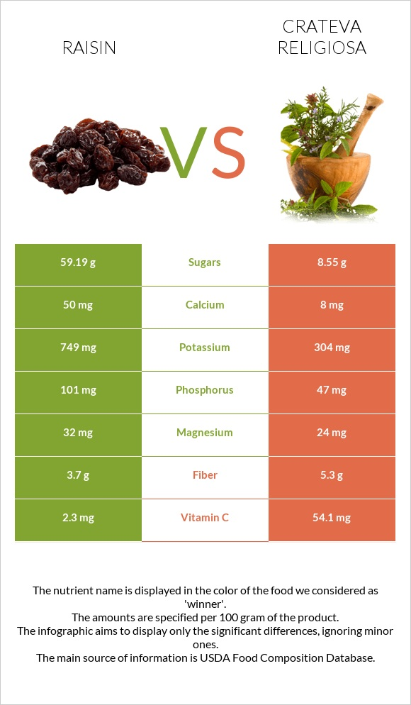 Raisin vs Crateva religiosa infographic