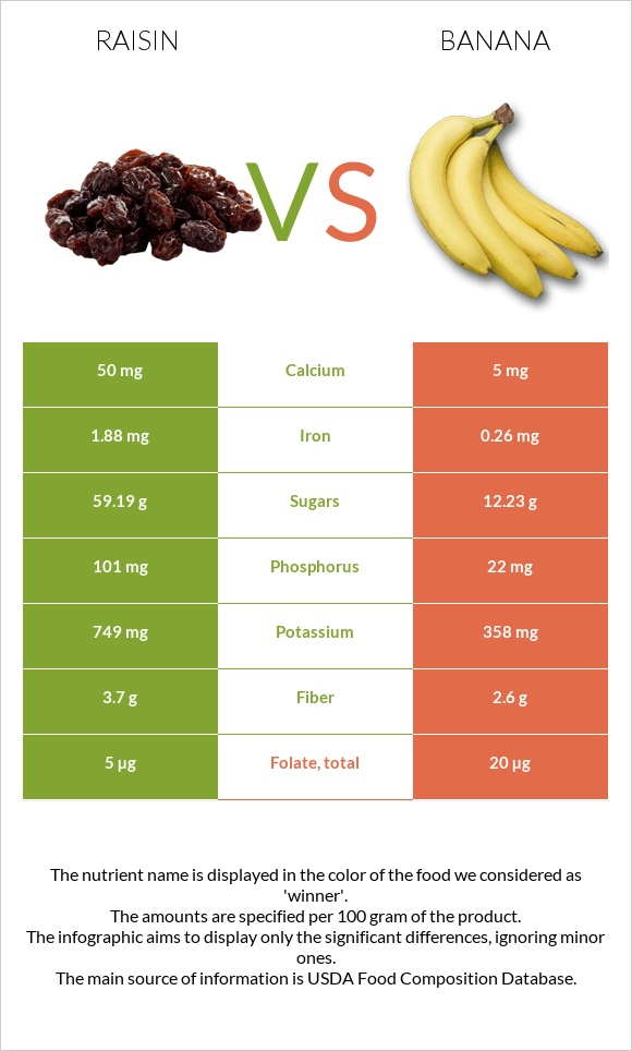 Raisin vs Banana infographic