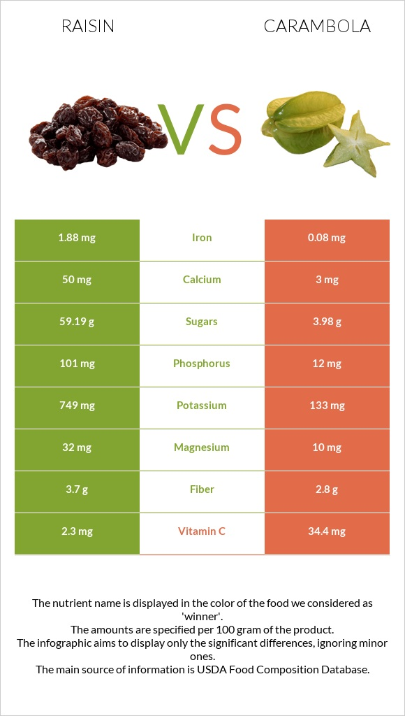 Raisin vs Carambola infographic
