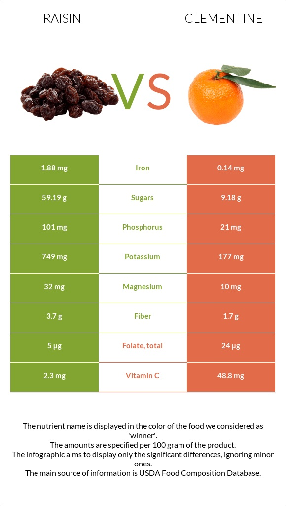 Raisin vs Clementine infographic