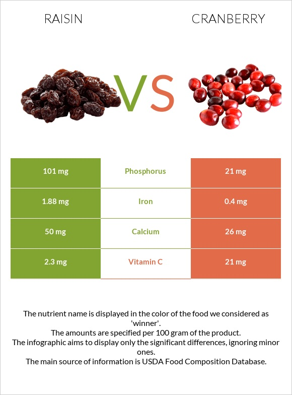 Raisin vs Cranberry infographic
