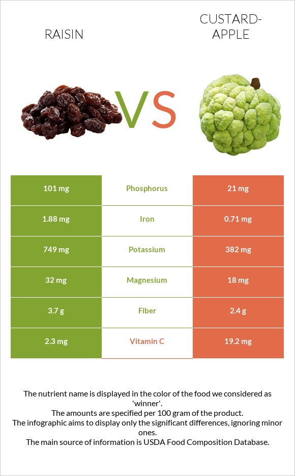 Raisin vs Custard-apple infographic