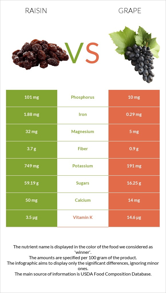 Raisin vs Grape infographic