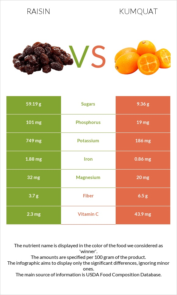 Raisin vs Kumquat infographic