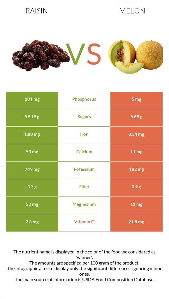 Raisin vs Melon infographic