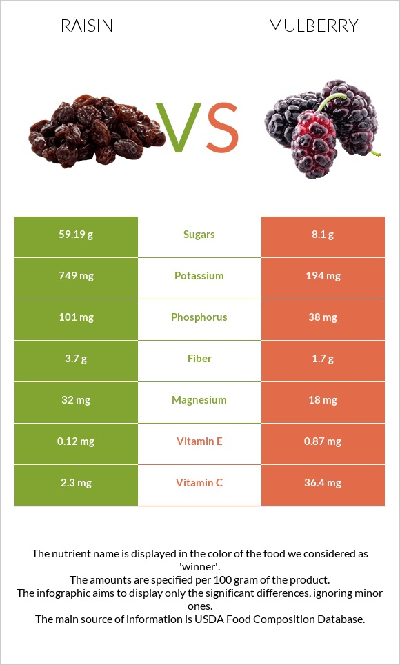 Raisin vs Mulberry infographic
