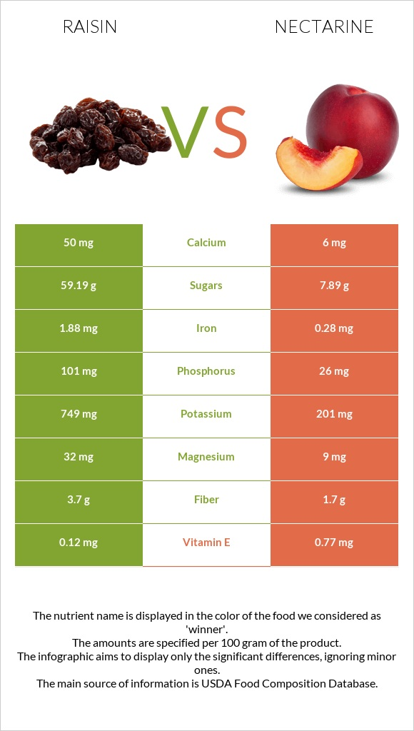 Raisin vs Nectarine infographic
