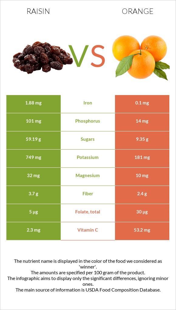 Raisin vs Orange infographic