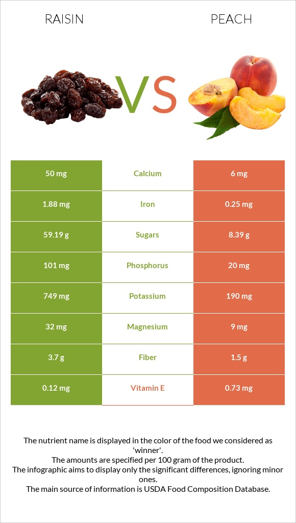 Raisin vs Peach infographic