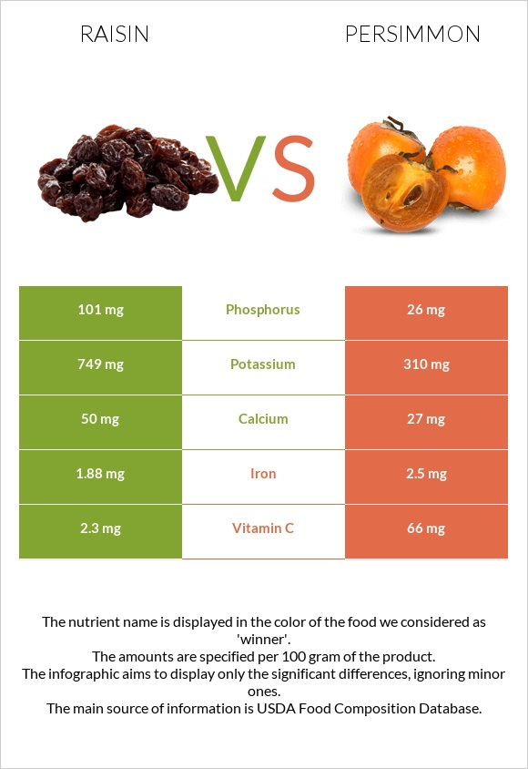 Raisin vs Persimmon infographic