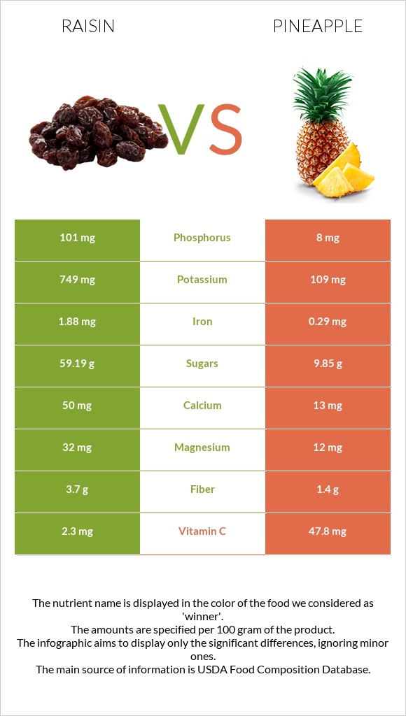 Raisin vs Pineapple infographic